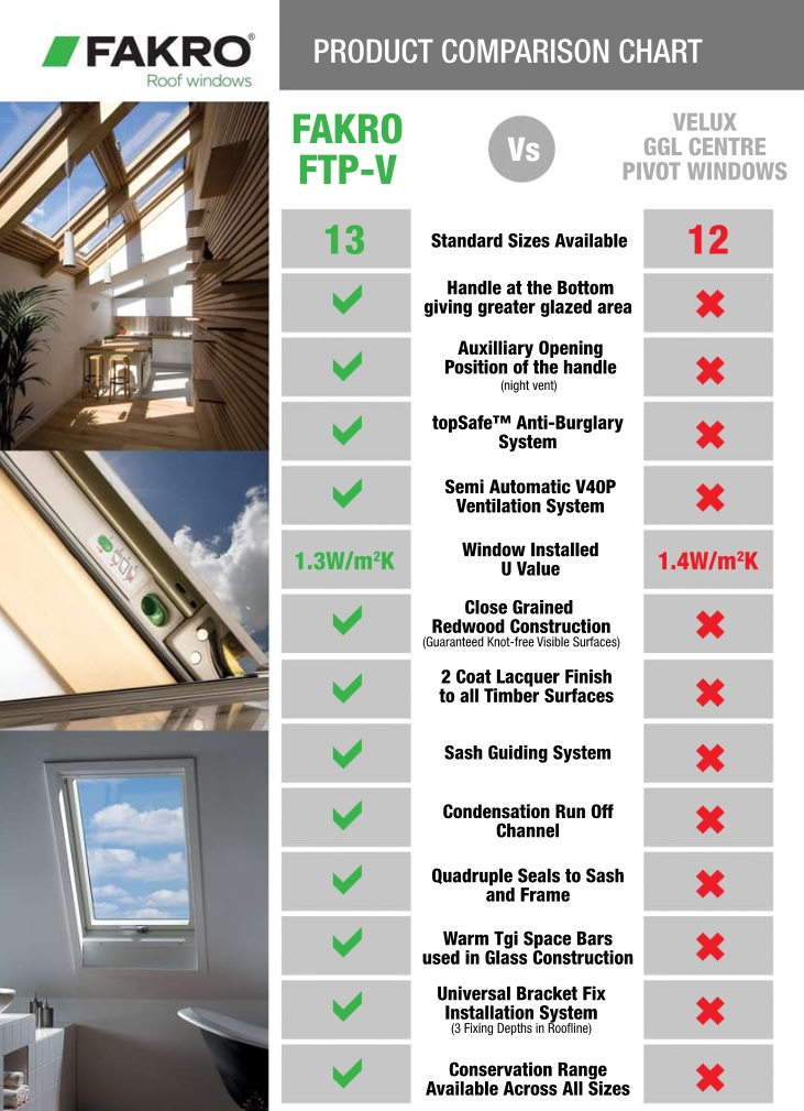 fakro and velux roof windows a comparison. Black Bedroom Furniture Sets. Home Design Ideas